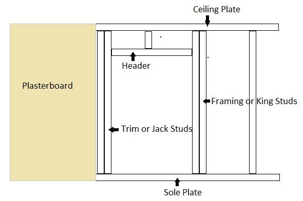 Cutting A Doorway In A Stud Wall Diy Extra